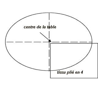 Nappe ovale ou ronde